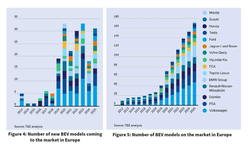 BEV models available in Europe 2019-2025