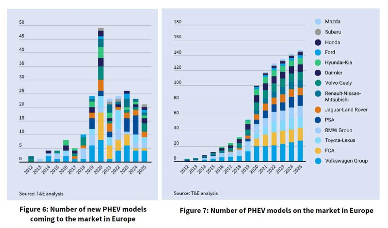 PHEV models available in Europe 2019-2025