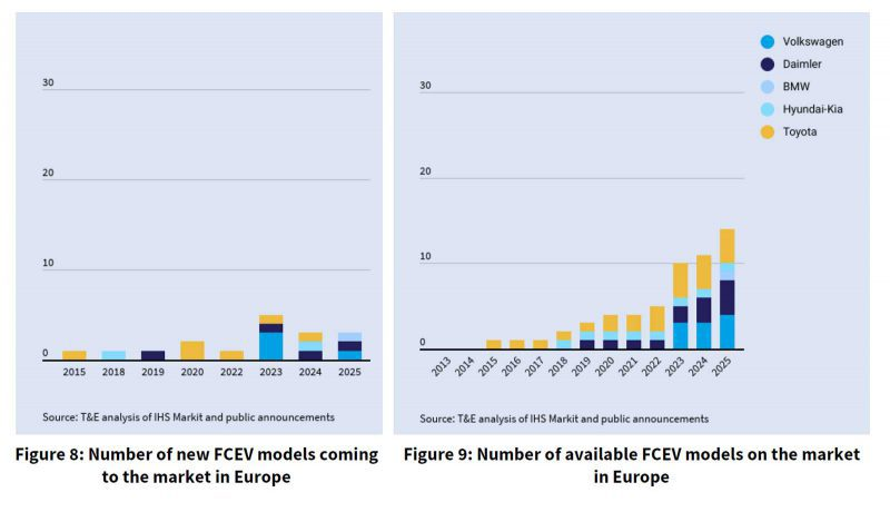 FCEV models available in Europe 2019-2025