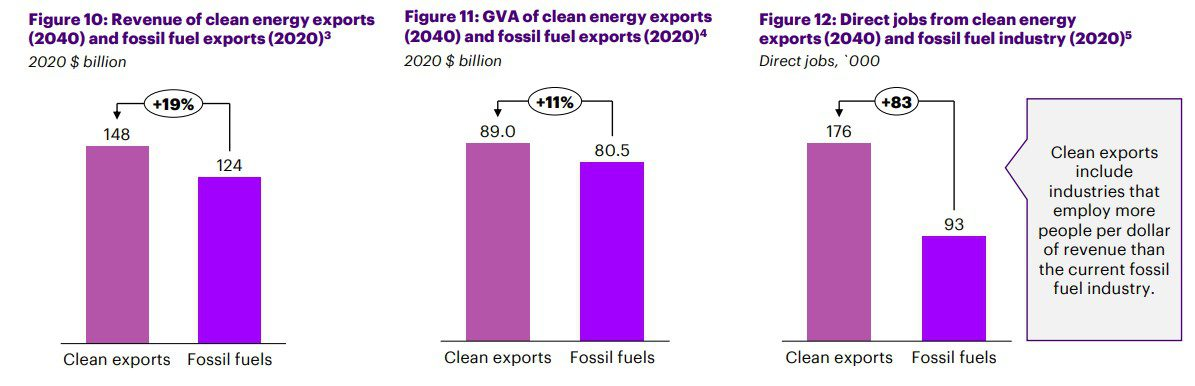 Accenture growth in clean exports
